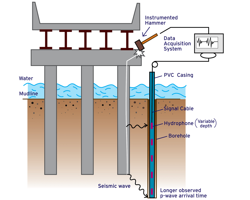 Parallel Seismic Testing (PST)